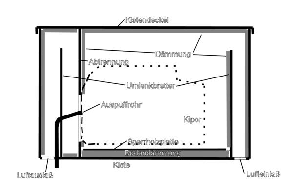 transport und schallschutzbox f r kipor ig 1000 bauen. Black Bedroom Furniture Sets. Home Design Ideas