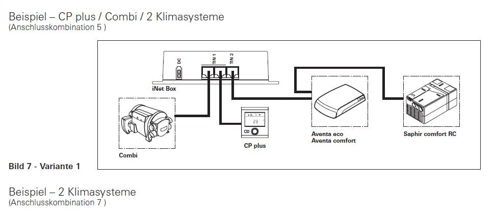 TRUMA Set INet-Box und Level Control Gasflaschenwaage Steuerung Heizung Klima